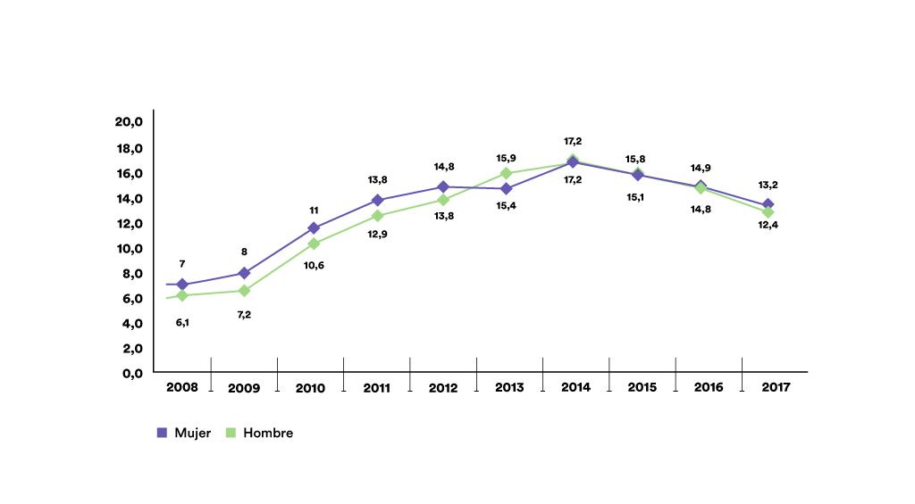 Hombres y mujeres viviendo en hogares con baja intensidad en el empleo
