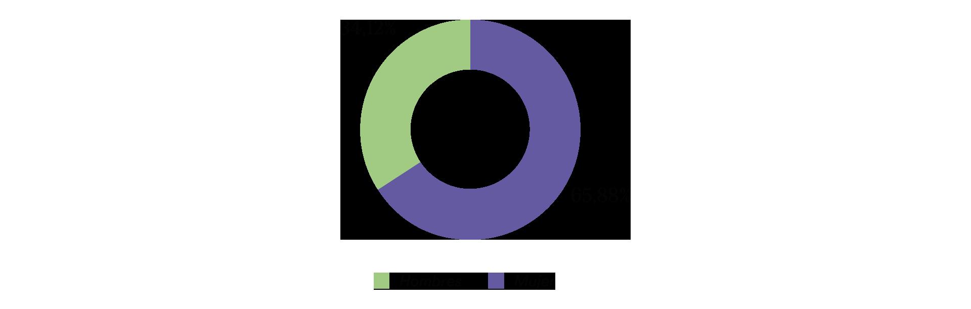 Porcentaje de beneficiarios de las pensiones no contributivas en función de su género