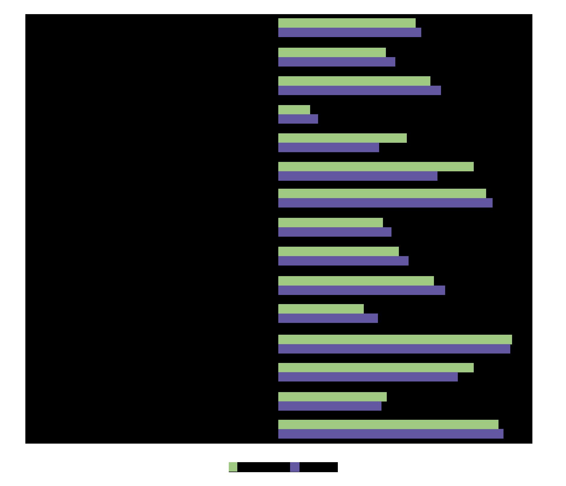 Usuarios de Internet en los tres últimos meses según tipo de actividad realizada y sexo