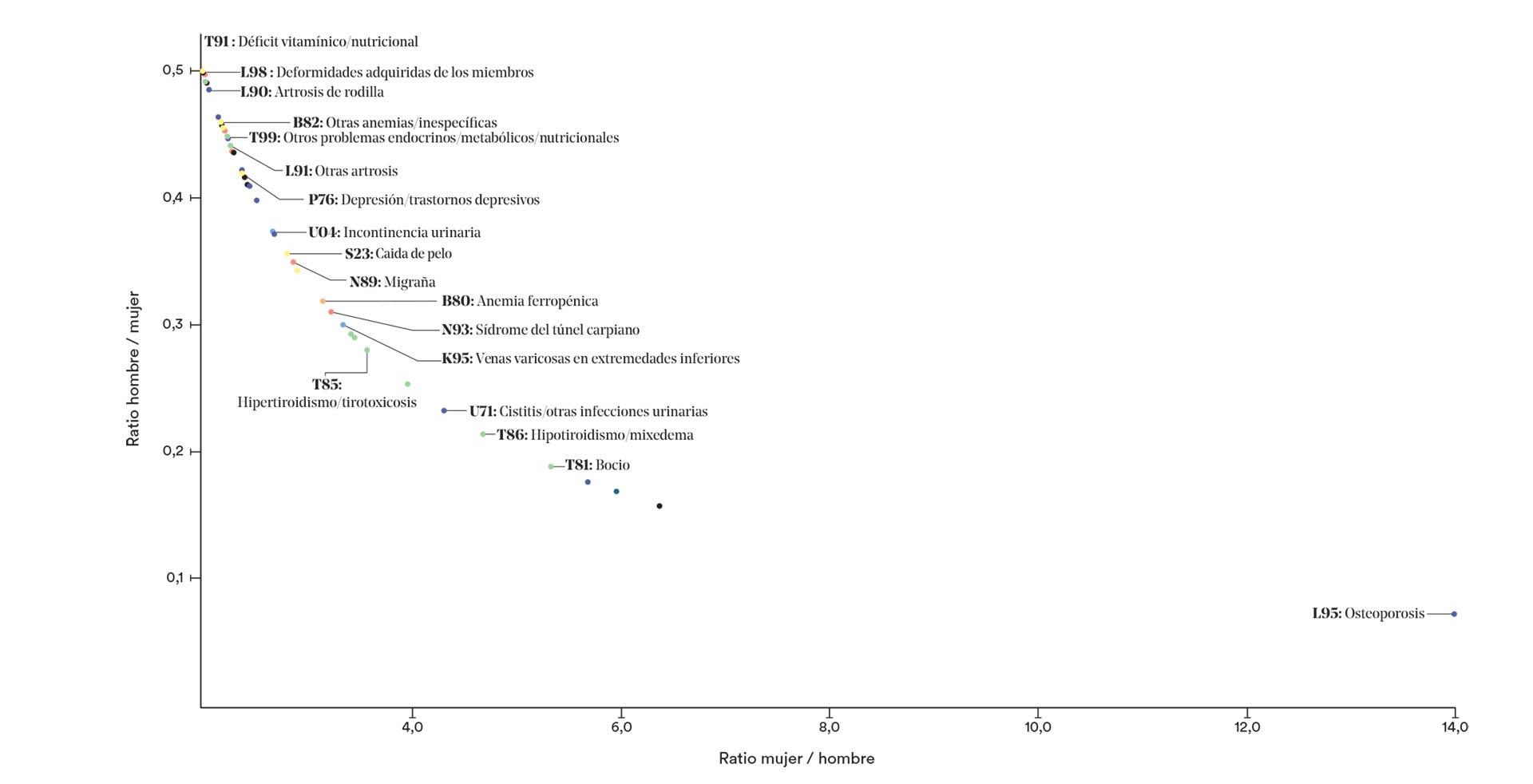Datos de Clínicos de Atención Primaria