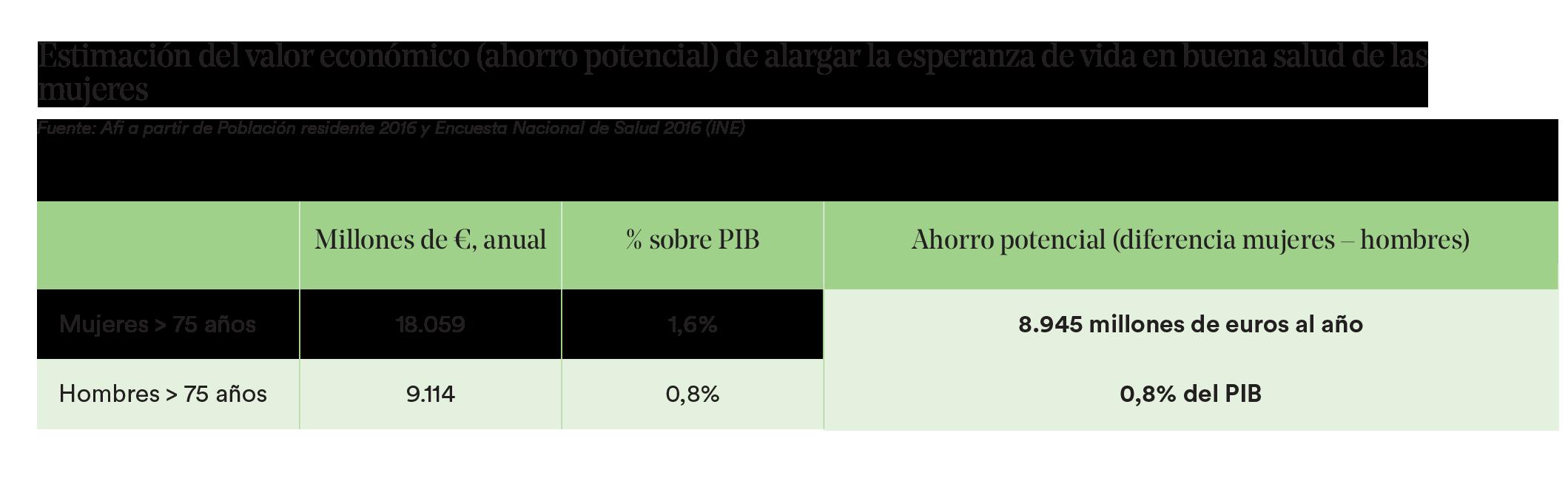Estimación del valor económico de largar la esperanza de vida en buena salud de las mujeres