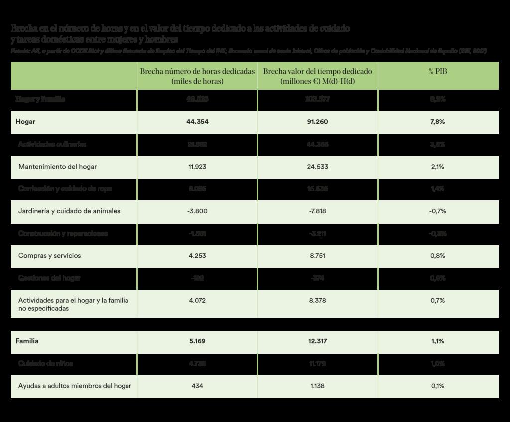 Brecha en el número de horas y en el valor del tiempo dedicado a las actividades de cuidado y tareas domésticas entre mujeres y hombres